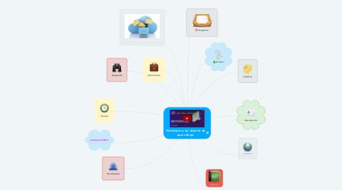 Mind Map: Metadatos y los objetos de aprendizaje