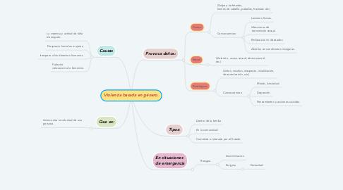 Mind Map: Violencia basada en género.