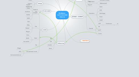 Mind Map: Webbens  (och Internets) historia