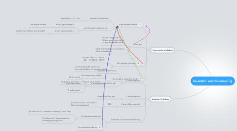 Mind Map: Investition und Finanzierung