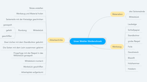 Mind Map: Unser Mobiler Kleiderschrank