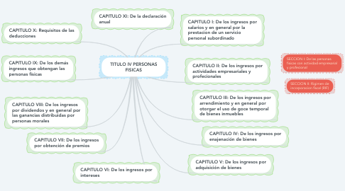 Mind Map: TITULO IV PERSONAS FISICAS