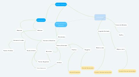 Mind Map: Aplicaciones de la Derivada