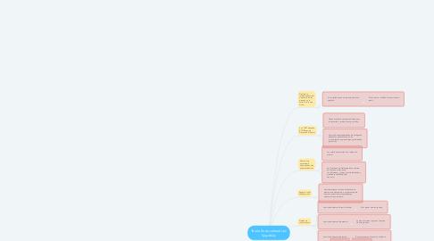 Mind Map: Teoría Sociocultural Lev Vygotsky