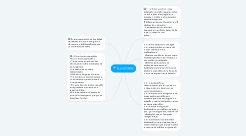 Mind Map: EL INFORME