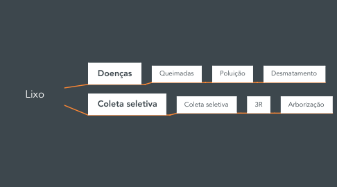 Mind Map: Lixo