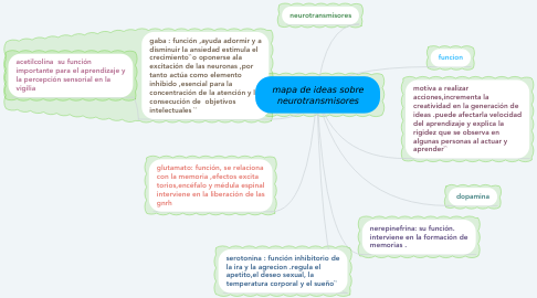 Mind Map: mapa de ideas sobre neurotransmisores