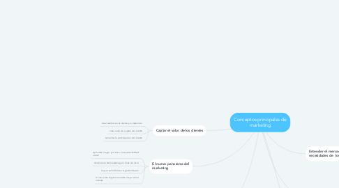 Mind Map: Conceptos principales de marketing