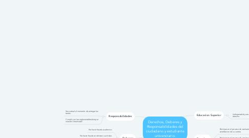 Mind Map: Derechos, Deberes y Responsabilidades del ciudadano y estudiante universitario.
