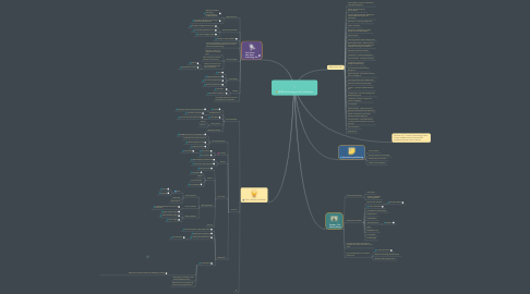 Mind Map: MSBO Technology in the Classroom