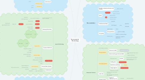 Mind Map: Environmental  Microbiology