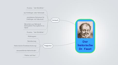 Mind Map: Der historische Dr. Faust