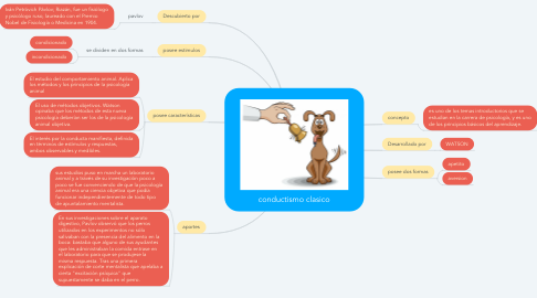 Mind Map: conductismo clasico
