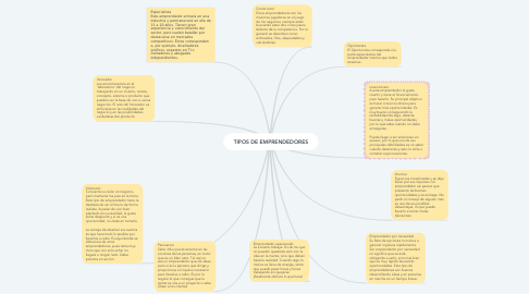 Mind Map: TIPOS DE EMPRENDEDORES