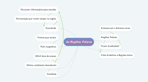 Mind Map: As Regiões Polares
