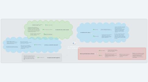 Mind Map: La archivística como ciencia multidisciplinar