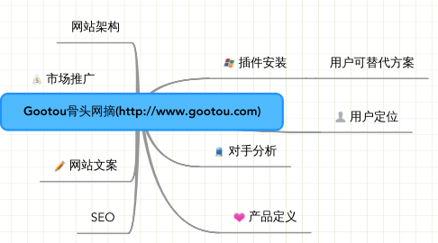 Mind Map: Gootou骨头网摘(http://www.gootou.com)