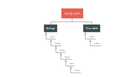 Mind Map: Study plan