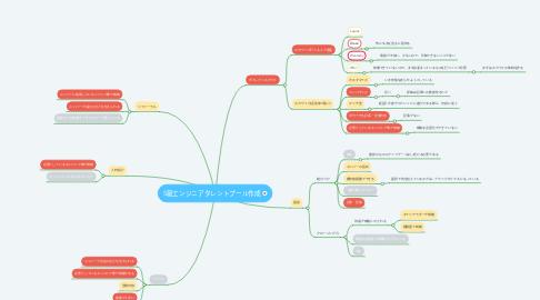 Mind Map: S級エンジニアタレントプール作成