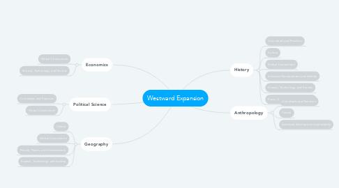 Mind Map: Westward Expansion