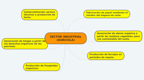 Mind Map: SECTOR INDUSTRIAL (AGRICOLA)