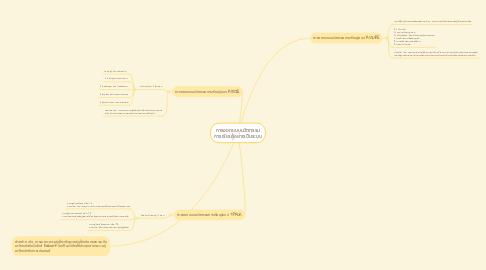 Mind Map: การออกแบบนวัตกรรม การเรียนรู้อย่างเป็นระบบ