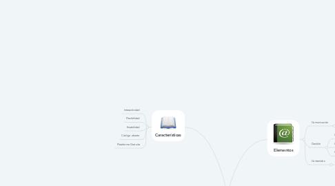 Mind Map: Plataformas E-learning