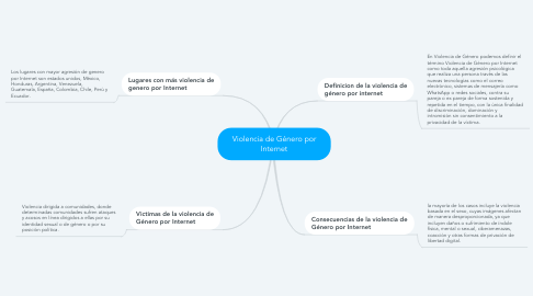 Mind Map: Violencia de Género por Internet