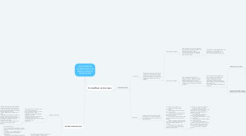 Mind Map: MECANISMOS ALTERNATIVOS DE RESOLUCIÓN DE CONFLICTOS