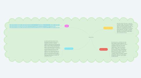 Mind Map: Informe Final