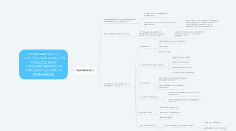 Mind Map: DEPARTAMENTO DE TECNOLOGIA,INNOVACION Y CALIDAD DE FP CONJUNTAMENTE CON UMET,INSTITUCIONES Y ORGANISMOS