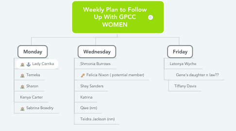 Mind Map: Weekly Plan to Follow Up With GPCC WOMEN