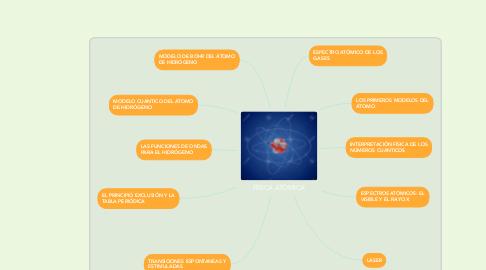 Mind Map: FÍSICA ATÓMICA