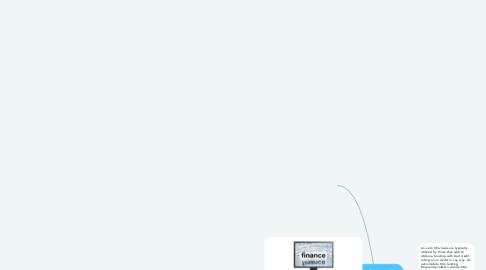 Mind Map: Get Auto Title Loans Paris KY