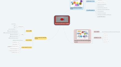 Mind Map: การออกแบบนวัตกรรมการเรียนรู้
