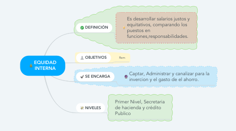 Mind Map: SISTEMAS FINANCIEROS DE MEXICO