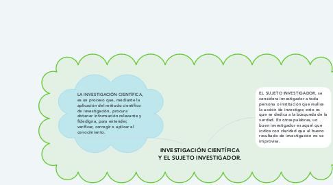 Mind Map: INVESTIGACIÓN CIENTÍFICA Y EL SUJETO INVESTIGADOR.