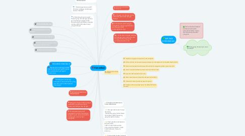 Mind Map: Komunikasi