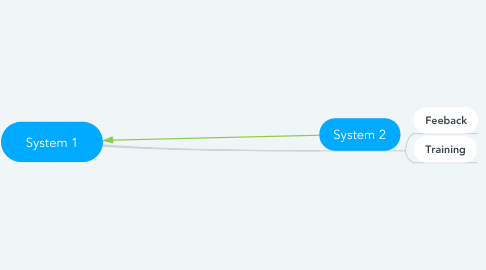 Mind Map: System 1