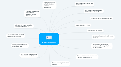 Mind Map: le rôle de l'opticien