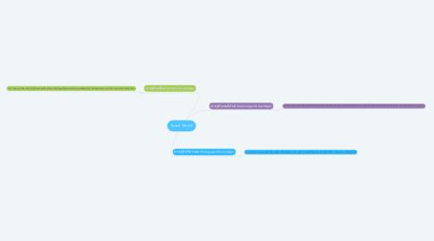 Mind Map: Tpack Model