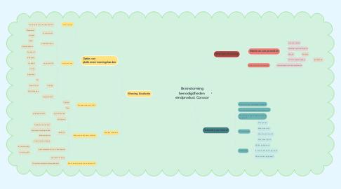 Mind Map: Brainstorming benodigdheden  eindproduct Corocor