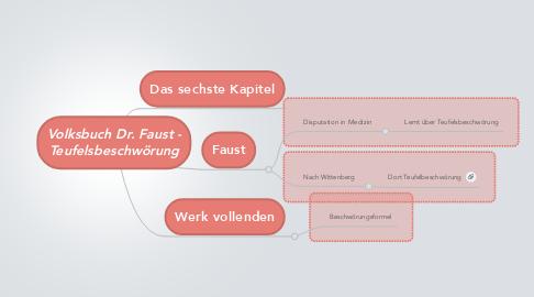 Mind Map: Volksbuch Dr. Faust -Teufelsbeschwörung