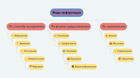Mind Map: Виды информации