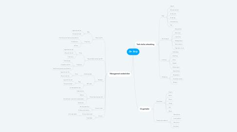 Mind Map: De Strip