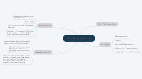 Mind Map: Far away in the galaxy