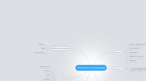 Mind Map: Konsekvenser av elevuppdraget