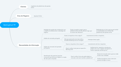 Mind Map: BettingHutt 99