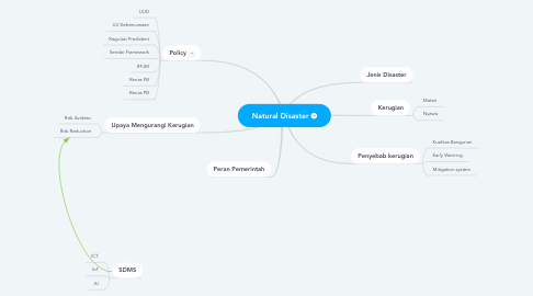 Mind Map: Natural Disaster