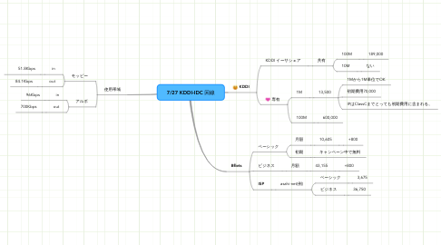 Mind Map: 7/27 KDDI-IDC 回線